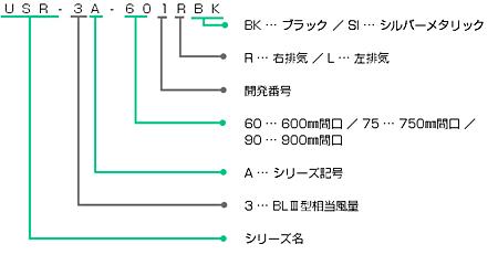 USR-3Aの型番の見方説明