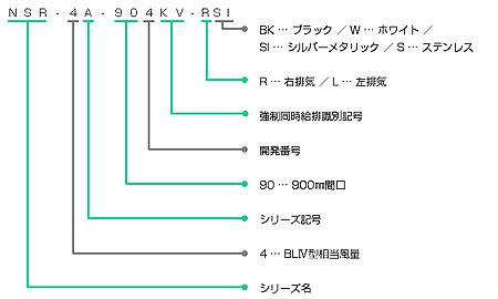 NSR-4A-902KVの型番の見方説明