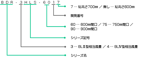 BDR-3HLSの型番の見方説明