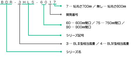 BDR-4HLSの型番の見方説明