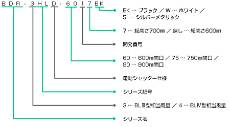BDR-3HLDの型番の見方説明