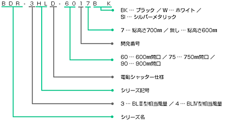 BDR-4HLDの型番の見方説明