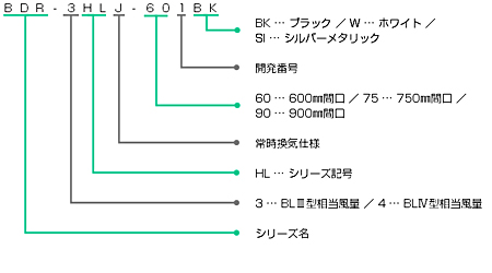 BDR-3HLJの型番の見方説明