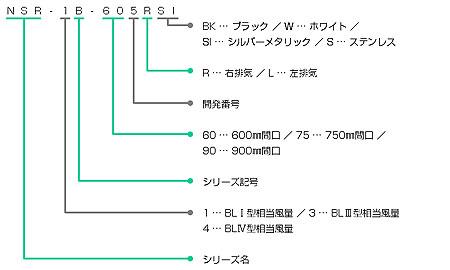 NSR-3B-**1の型番の見方説明