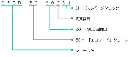 CFDR-EC-901の型番の見方説明