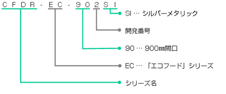 SFDR-EC-901の型番の見方説明