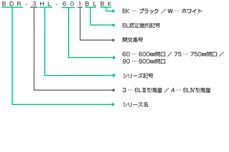 BDR-4HL-BLの型番の見方説明