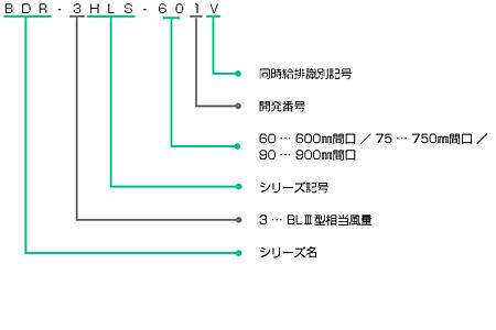 BDR-3HLS-Vの型番の見方説明