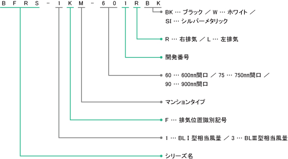 BFRS-1KMの型番の見方説明