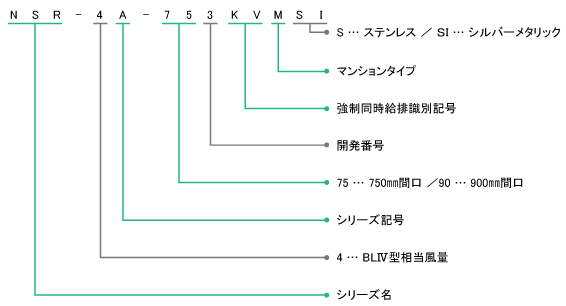 NSR-4A-KVMの型番の見方説明