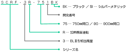 SCRF-3Rの型番の見方説明