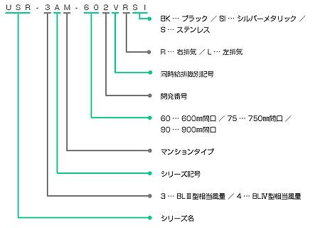 USR-4AM-Vの型番の見方説明