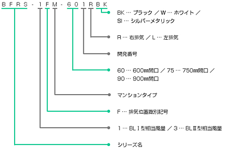 BFRS-1FMの型番の見方説明