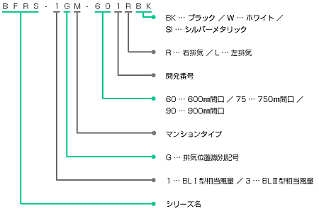 BFRS-1GMの型番の見方説明