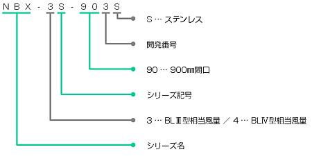 NBX-3Sの型番の見方説明