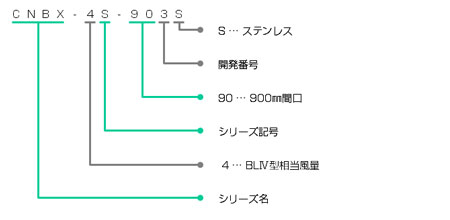 CNBX-4Sの型番の見方説明
