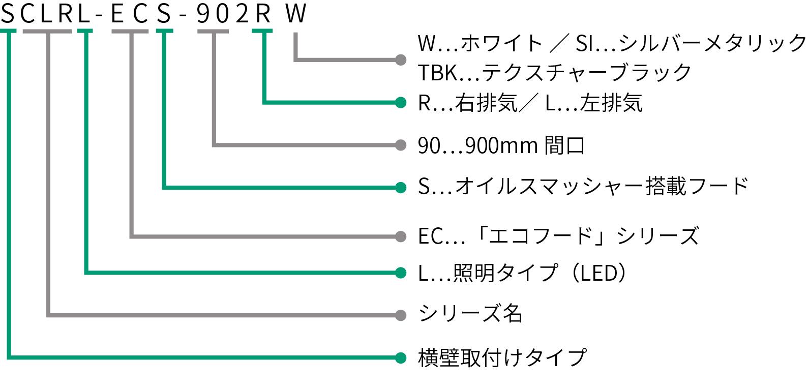 SCLRL-ECS-Vの型番の見方説明