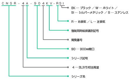 CNSR-4A-KVの型番の見方説明